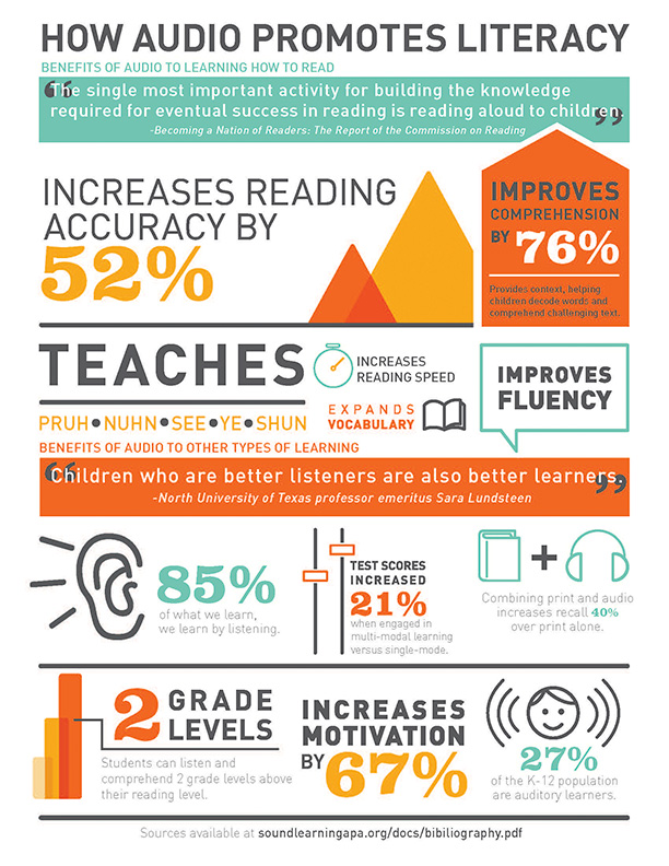 SoundLearningInfographic2
